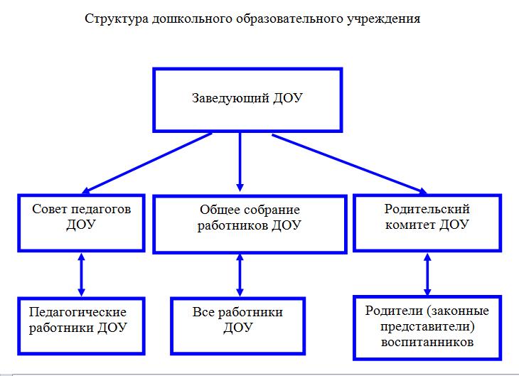 struktura_dou